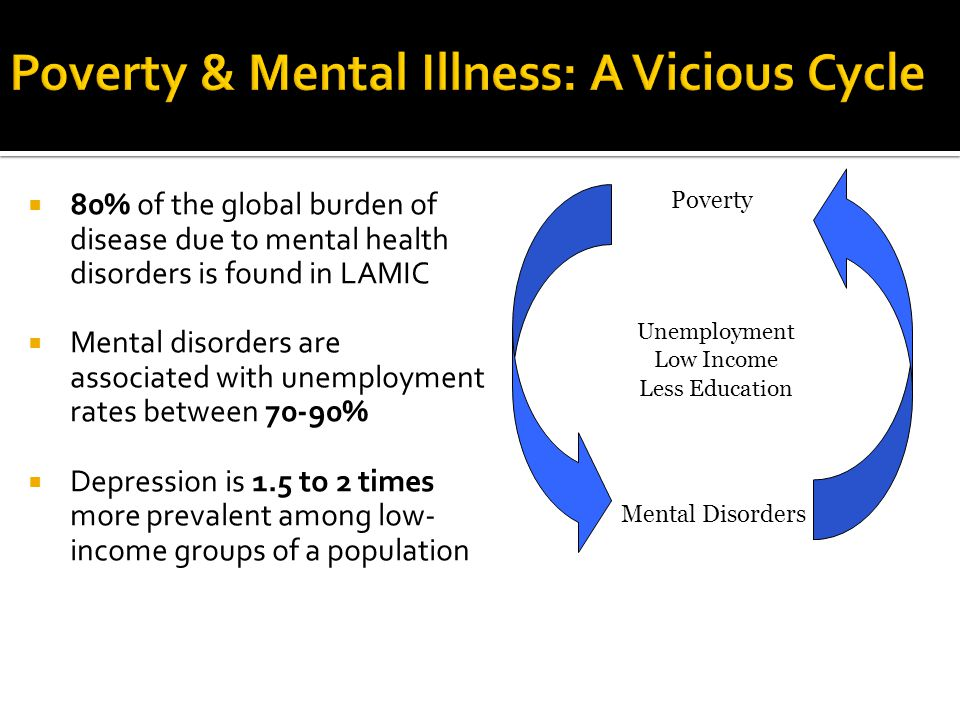  80% of the global burden of disease due to mental health disorders is found in LAMIC  Mental disorders are associated with unemployment rates betwe