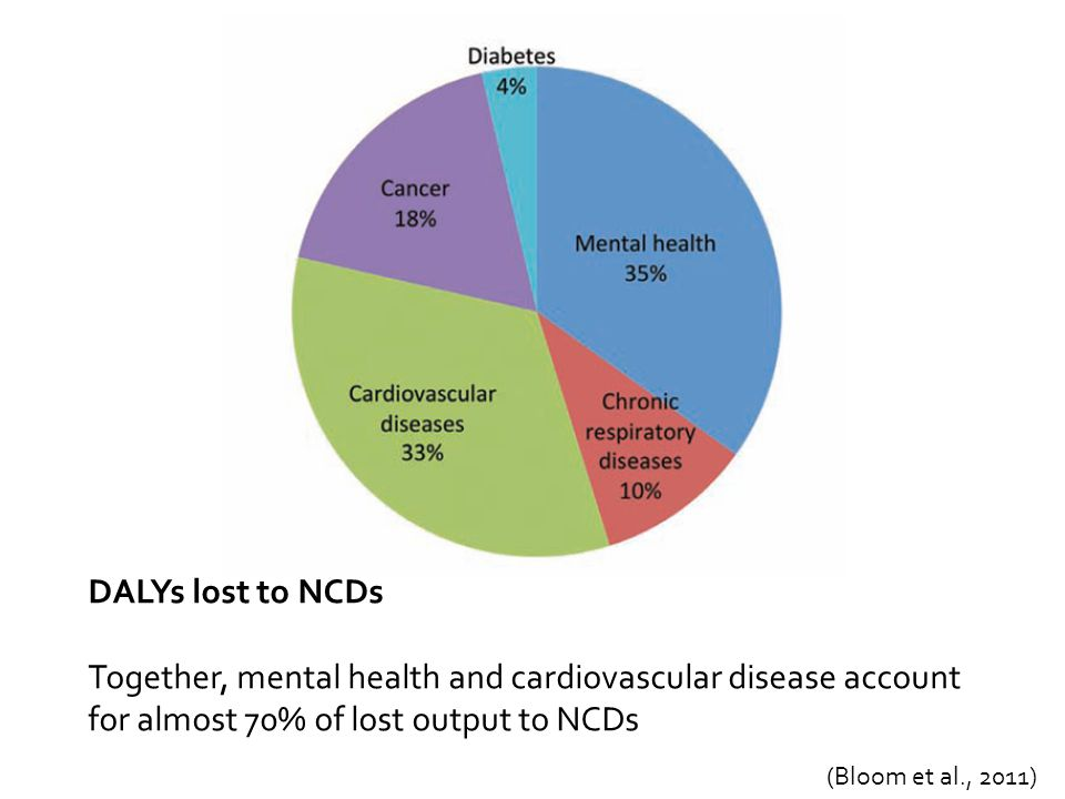 DALYs lost to NCDs Together, mental health and cardiovascular disease account for almost 70% of lost output to NCDs (Bloom et al., 2011)