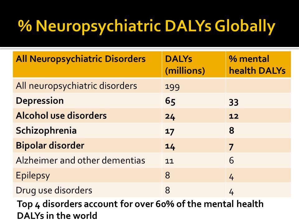 All Neuropsychiatric DisordersDALYs (millions) % mental health DALYs All neuropsychiatric disorders199 Depression6533 Alcohol use disorders2412 Schizo