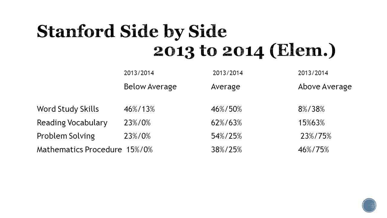 2013/2014 2013/2014 2013/2014 Below Average Average Above Average Word Study Skills46%/13%46%/50% 8%/38% Reading Vocabulary23%/0% 62%/63% 15%63% Problem Solving23%/0%54%/25% 23%/75% Mathematics Procedure 15%/0%38%/25% 46%/75%