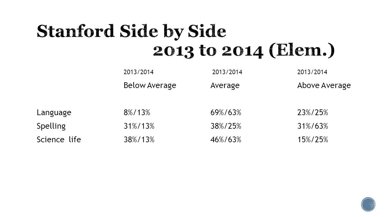 2013/2014 2013/2014 2013/2014 Below Average Average Above Average Language 8%/13%69%/63%23%/25% Spelling 31%/13%38%/25%31%/63% Science life38%/13%46%/63%15%/25%
