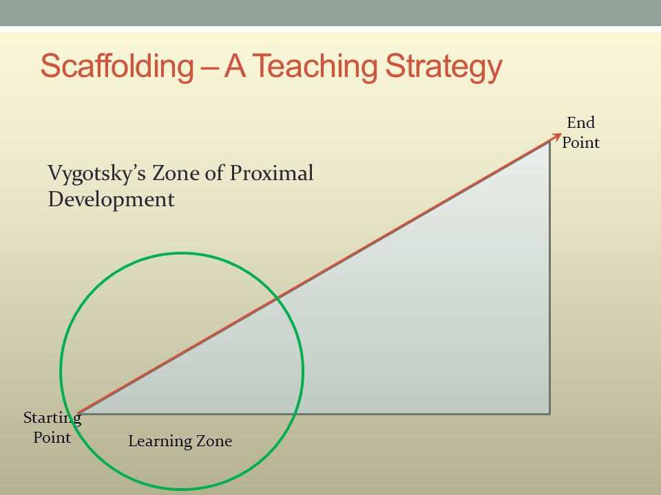 Scaffolding – A Teaching Strategy Learning Zone Starting Point End Point Vygotsky's Zone of Proximal Development