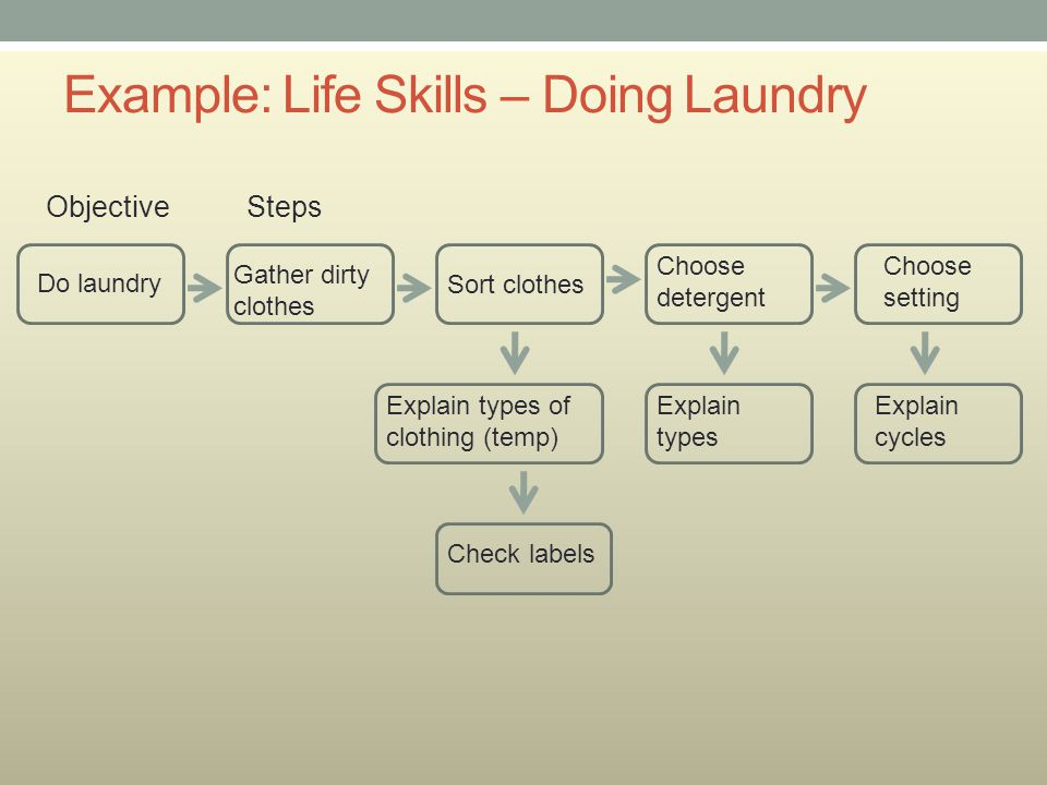 Example: Life Skills – Doing Laundry Do laundry Gather dirty clothes Sort clothes Choose detergent Choose setting Explain types of clothing (temp) Che