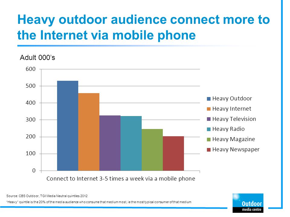 Heavy outdoor audience connect more to the Internet via mobile phone Adult 000's Source: CBS Outdoor, TGI Media Neutral quintiles 2012 Heavy quintile is the 20% of the media audience who consume that medium most, ie the most typical consumer of that medium