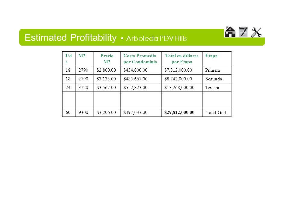 Estimated Profitability Arboleda PDV Hills Ud s M2Precio M2 Costo Promedio por Condominio Total en d ó lares por Etapa Etapa 182790$2,800.00$434,000.00$7,812,000.00Primera 182790$3,133.00$485,667.00$8,742,000.00Segunda 243720$3,567.00$552,823.00$13,268,000.00Tercera 609300$3,206.00$497,033.00$29,822,000.00Total Gral.