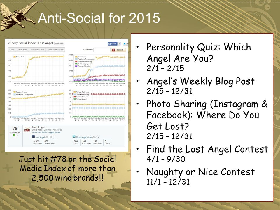 Anti-Social for 2015 Personality Quiz: Which Angel Are You? 2/1 – 2/15 Angel's Weekly Blog Post 2/15 – 12/31 Photo Sharing (Instagram & Facebook): Whe