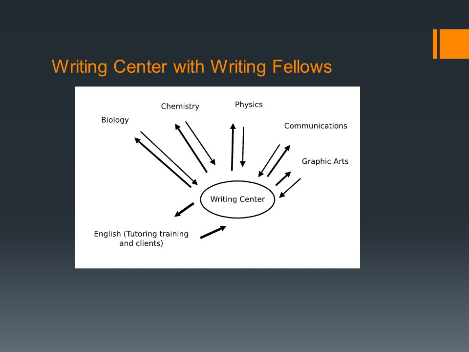 Writing Center with Writing Fellows
