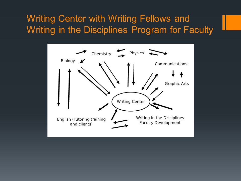 Writing Center with Writing Fellows and Writing in the Disciplines Program for Faculty