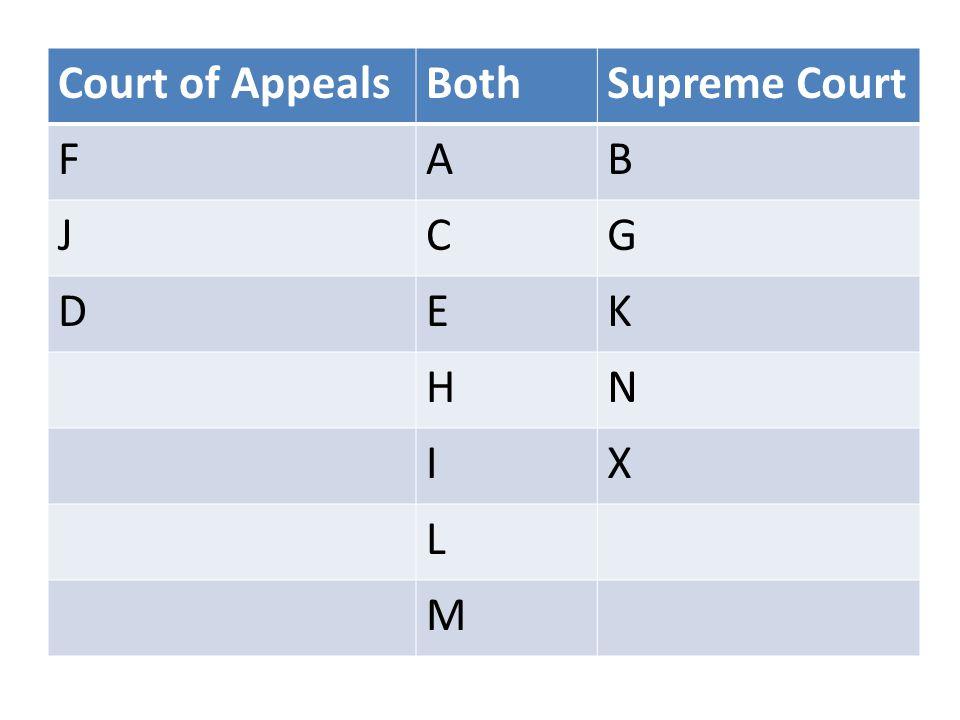 Court of AppealsBothSupreme Court FAB JCG DEK HN IX L M