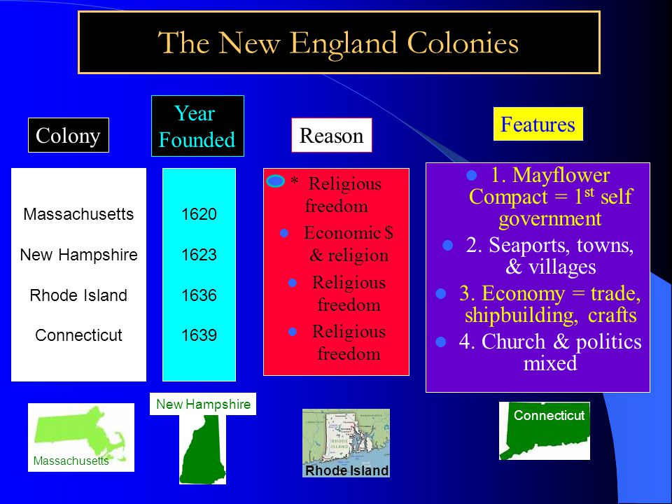 The New England Colonies Massachusetts New Hampshire Rhode Island Connecticut Year Founded Reason Features 1620 1623 1636 1639 Colony * Religious freedom Economic $ & religion Religious freedom 1.
