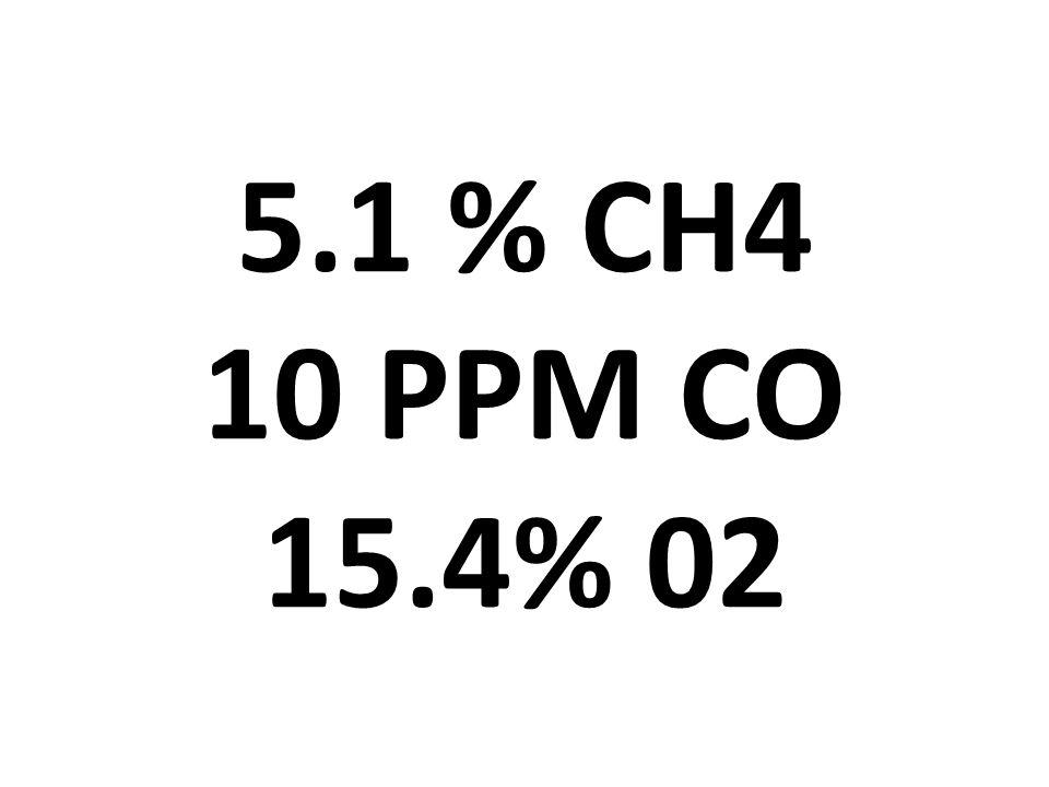 5.1 % CH4 10 PPM CO 15.4% 02