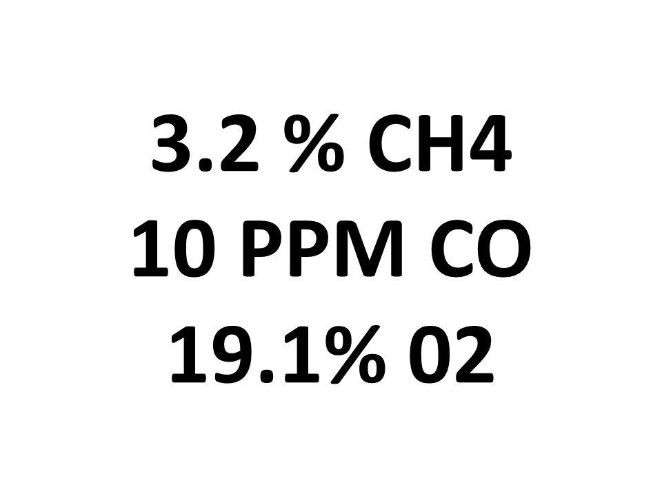 3.2 % CH4 10 PPM CO 19.1% 02