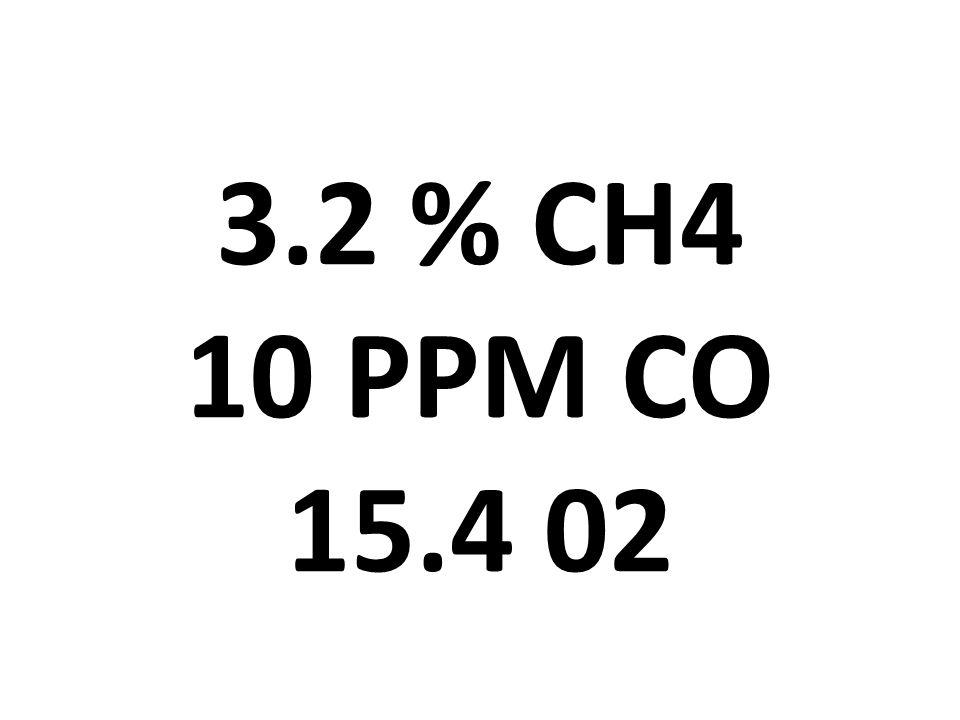 3.2 % CH4 10 PPM CO 15.4 02