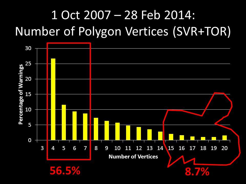 1 Oct 2007 – 28 Feb 2014: Number of Polygon Vertices (SVR+TOR) 56.5% 8.7%