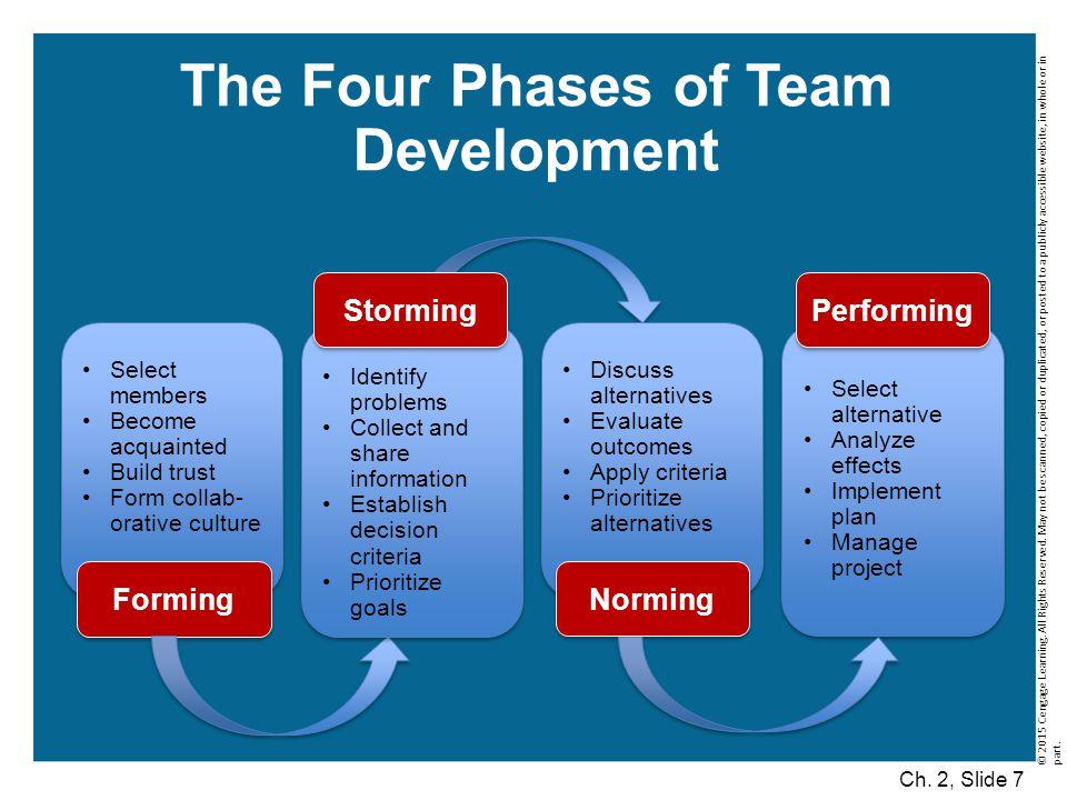 Positive Team Behavior Ch.2, Slide 8 © 2015 Cengage Learning.