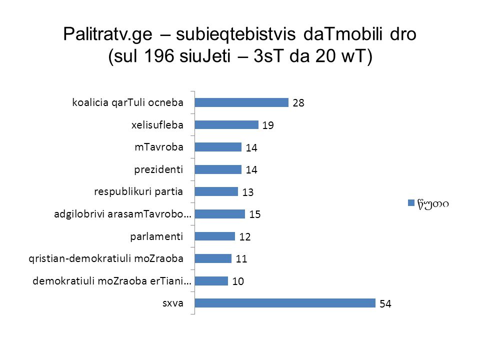 Palitratv.ge – subieqtebistvis daTmobili dro (sul 196 siuJeti – 3sT da 20 wT)