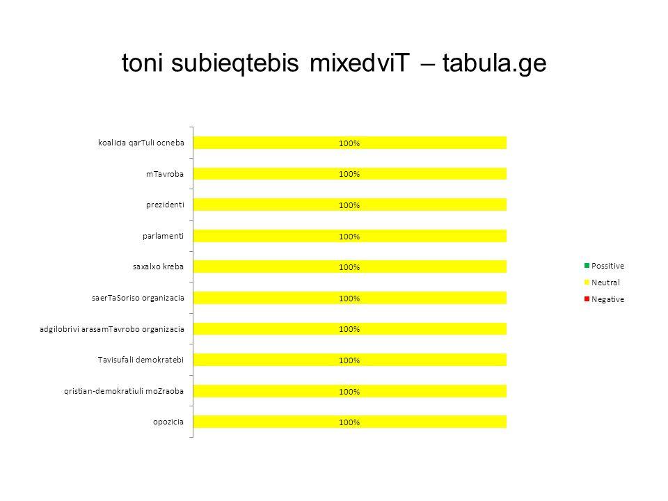 toni subieqtebis mixedviT – tabula.ge