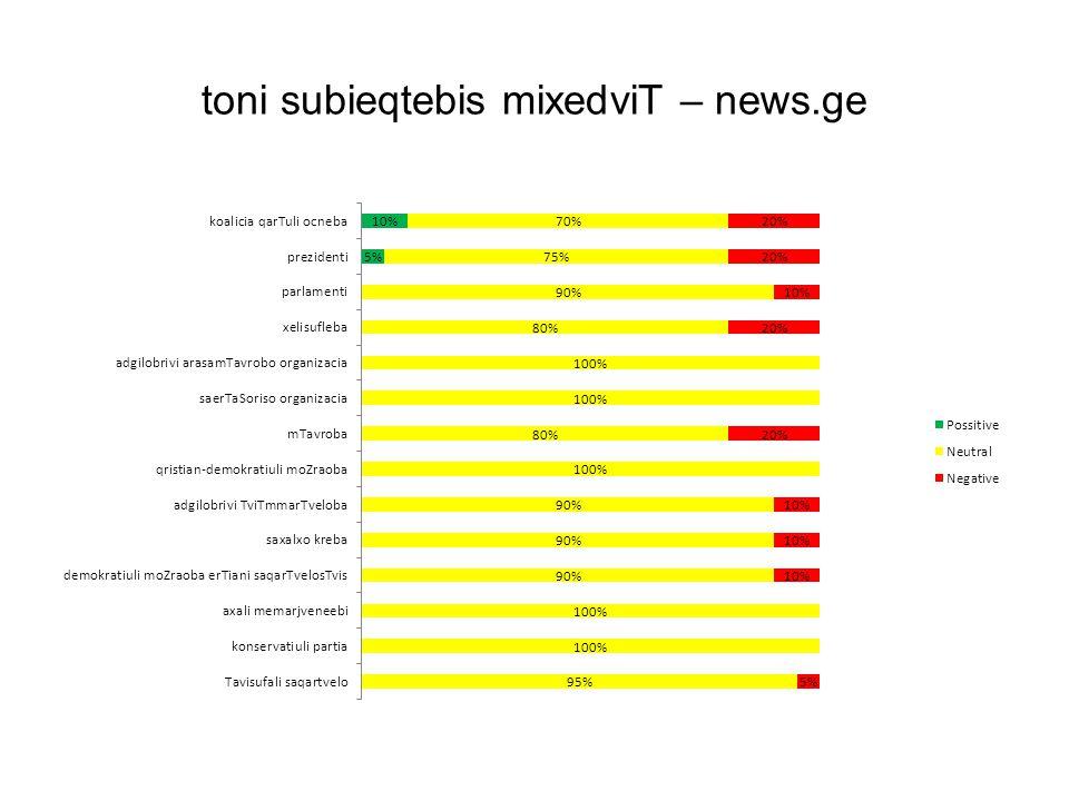 toni subieqtebis mixedviT – news.ge