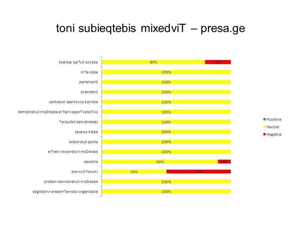 toni subieqtebis mixedviT – presa.ge