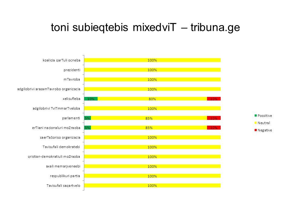 toni subieqtebis mixedviT – tribuna.ge