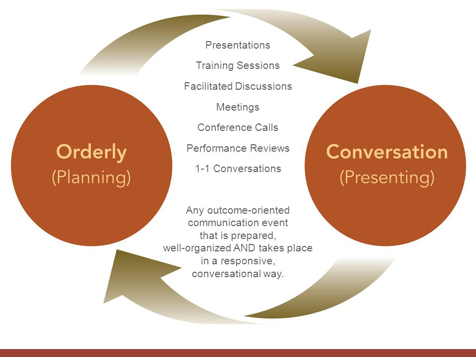 Presentations Training Sessions Facilitated Discussions Meetings Conference Calls Performance Reviews 1-1 Conversations Any outcome-oriented communica