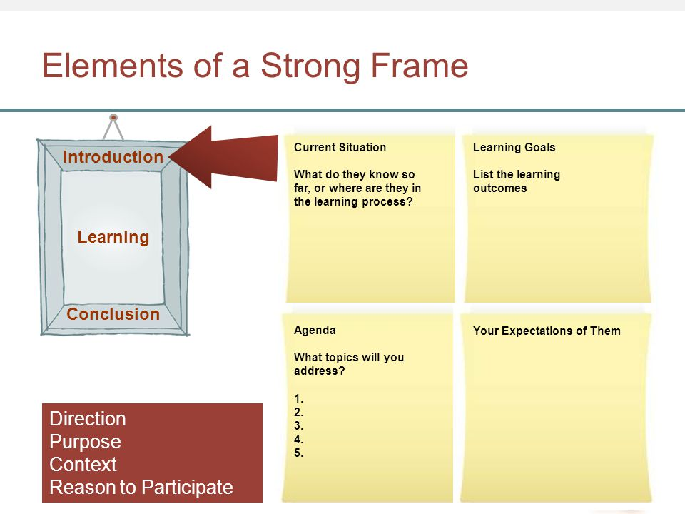 Elements of a Strong Frame Current Situation What do they know so far, or where are they in the learning process? Learning Goals List the learning out