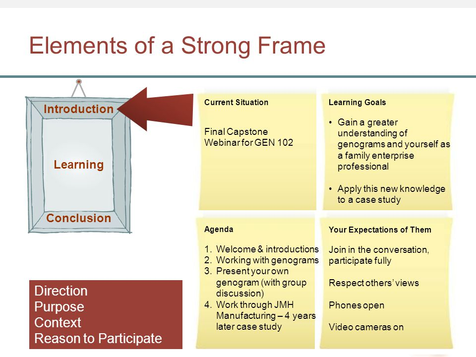 Elements of a Strong Frame Current Situation Final Capstone Webinar for GEN 102 Learning Goals Gain a greater understanding of genograms and yourself as a family enterprise professional Apply this new knowledge to a case study Your Expectations of Them Join in the conversation, participate fully Respect others' views Phones open Video cameras on Agenda 1.Welcome & introductions 2.Working with genograms 3.Present your own genogram (with group discussion) 4.Work through JMH Manufacturing – 4 years later case study Introduction Learning Conclusion Direction Purpose Context Reason to Participate
