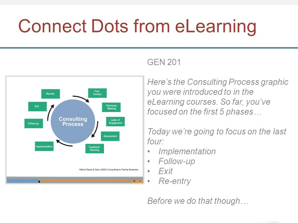 Connect Dots from eLearning GEN 201 Here's the Consulting Process graphic you were introduced to in the eLearning courses.