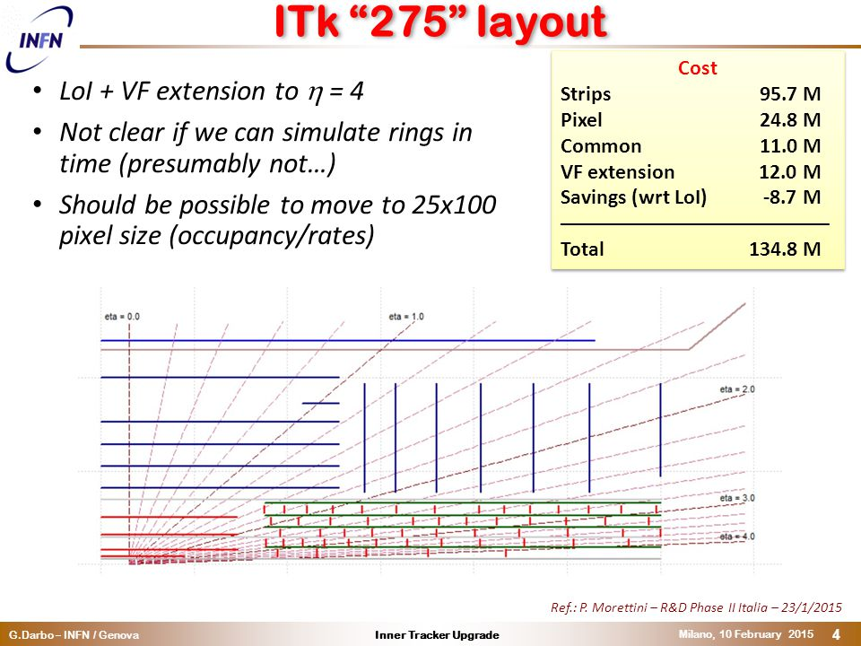 Inner Tracker UpgradeG.Darbo – INFN / Genova Milano, 10 February 2015 4 ITk 275 layout LoI + VF extension to  = 4 Not clear if we can simulate rings in time (presumably not…) Should be possible to move to 25x100 pixel size (occupancy/rates) Cost Strips 95.7 M Pixel 24.8 M Common 11.0 M VF extension 12.0 M Savings (wrt LoI) -8.7 M ––––––––––––––––––––––––– Total134.8 M Cost Strips 95.7 M Pixel 24.8 M Common 11.0 M VF extension 12.0 M Savings (wrt LoI) -8.7 M ––––––––––––––––––––––––– Total134.8 M Ref.: P.
