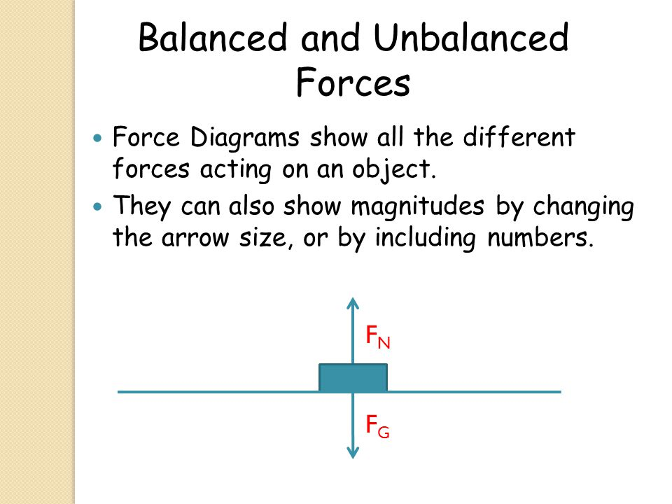 Balanced and Unbalanced Forces Force Diagrams show all the different forces acting on an object. They can also show magnitudes by changing the arrow s