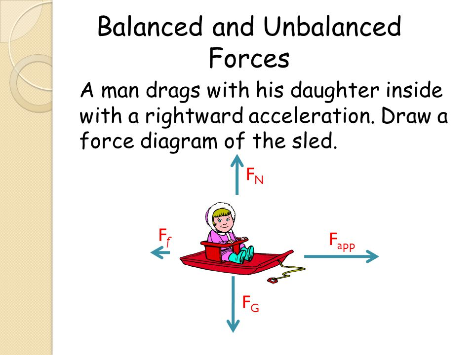 A man drags with his daughter inside with a rightward acceleration. Draw a force diagram of the sled. F app FfFf Balanced and Unbalanced Forces FGFG F