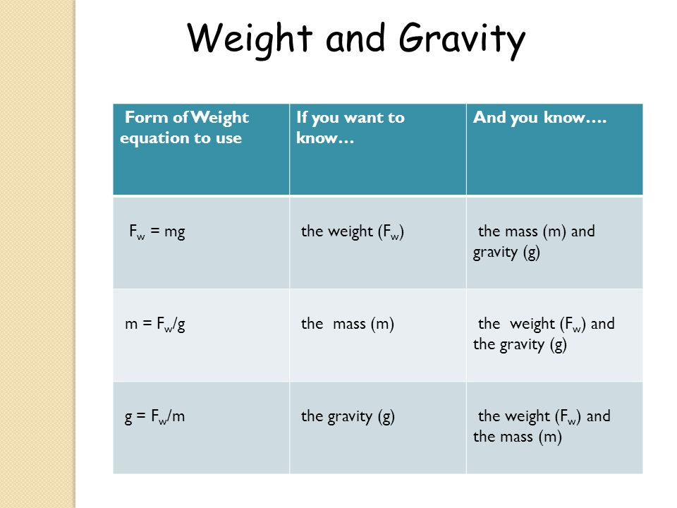 Form of Weight equation to use If you want to know… And you know…. F w = mg the weight (F w ) the mass (m) and gravity (g) m = F w /g the mass (m) the