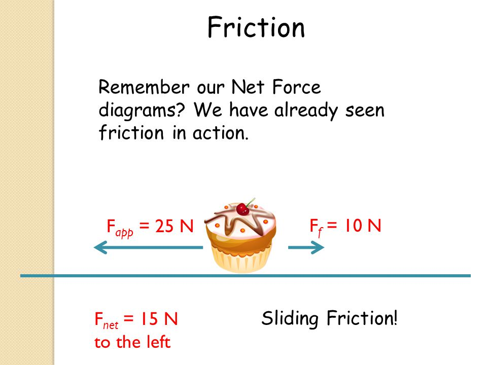 Friction F app = 25 N F f = 10 N Remember our Net Force diagrams? We have already seen friction in action. F net = 15 N to the left Sliding Friction!