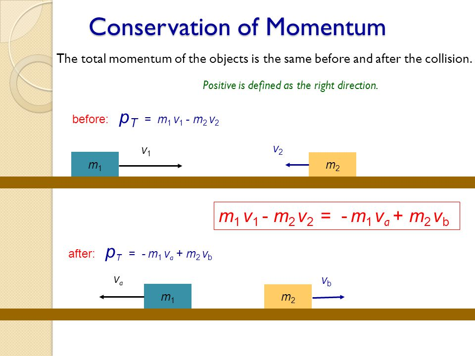 Conservation of Momentum The total momentum of the objects is the same before and after the collision. before: p T = m 1 v 1 - m 2 v 2 after: p T = -