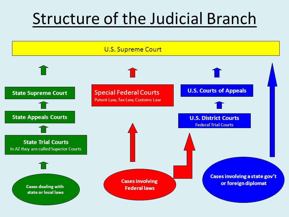Structure of the Judicial Branch U.S.