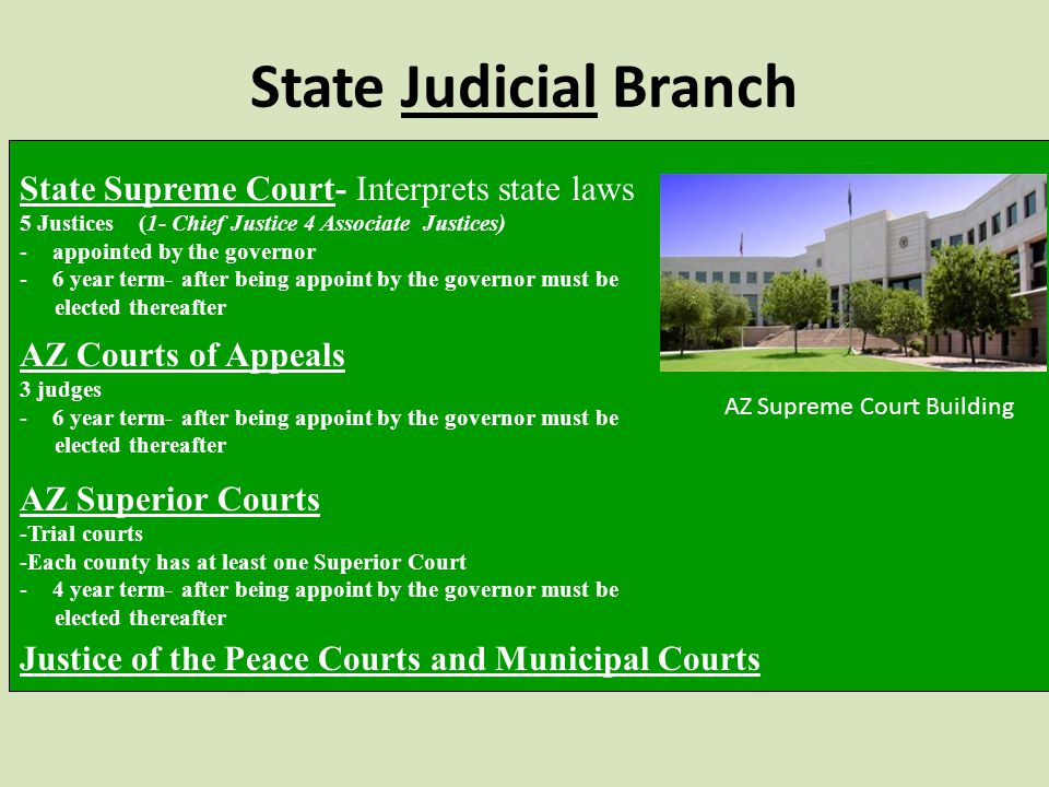State Judicial Branch State Supreme Court- Interprets state laws 5 Justices (1- Chief Justice 4 Associate Justices) -appointed by the governor -6 year term- after being appoint by the governor must be elected thereafter AZ Courts of Appeals 3 judges -6 year term- after being appoint by the governor must be elected thereafter AZ Superior Courts -Trial courts -Each county has at least one Superior Court -4 year term- after being appoint by the governor must be elected thereafter Justice of the Peace Courts and Municipal Courts AZ Supreme Court Building