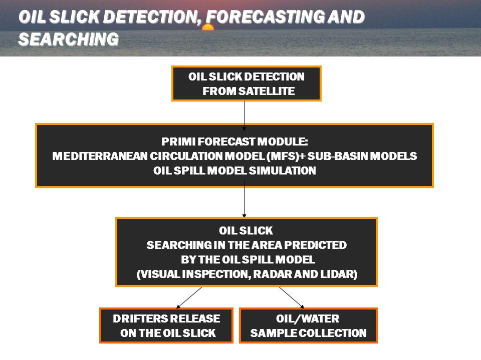 OIL SLICK DETECTION FROM SATELLITE PRIMI FORECAST MODULE: MEDITERRANEAN CIRCULATION MODEL (MFS)+ SUB-BASIN MODELS OIL SPILL MODEL SIMULATION DRIFTERS RELEASE ON THE OIL SLICK OIL/WATER SAMPLE COLLECTION OIL SLICK DETECTION, FORECASTING AND SEARCHING OIL SLICK SEARCHING IN THE AREA PREDICTED BY THE OIL SPILL MODEL (VISUAL INSPECTION, RADAR AND LIDAR)