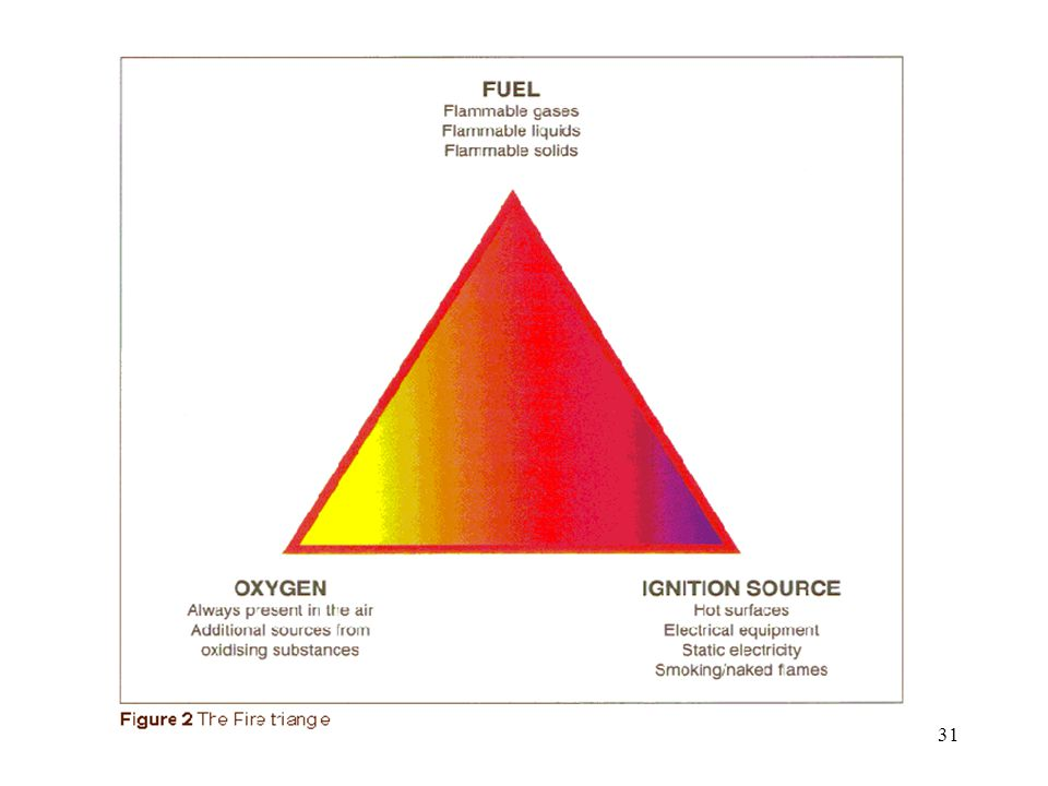 30 Prevention Prevention is based on eliminating or minimising one of the components of the Fire Triangle .Prevention is based on eliminating or minimising one of the components of the Fire Triangle .