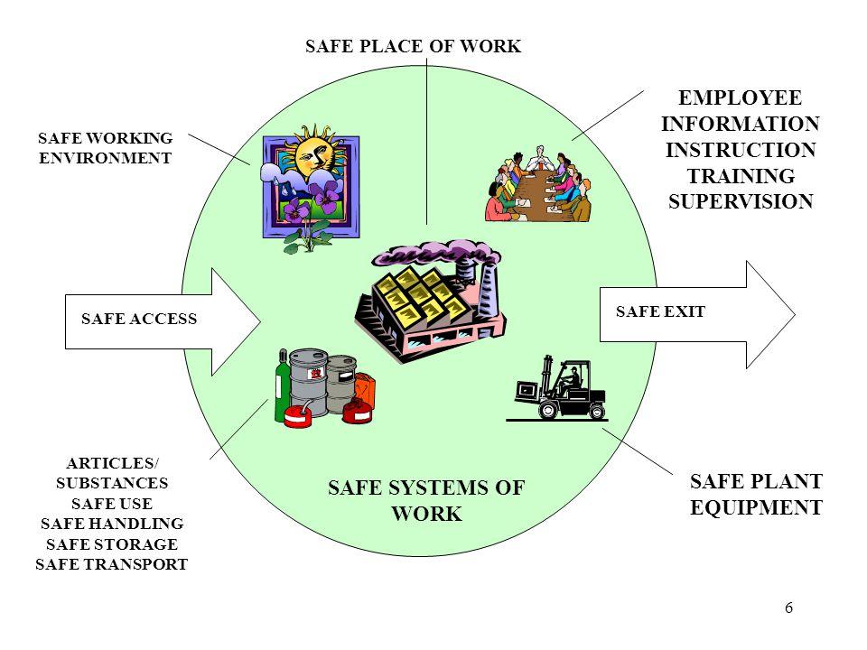 6 SAFE PLANT EQUIPMENT EMPLOYEE INFORMATION INSTRUCTION TRAINING SUPERVISION SAFE SYSTEMS OF WORK ARTICLES/ SUBSTANCES SAFE USE SAFE HANDLING SAFE STORAGE SAFE TRANSPORT SAFE PLACE OF WORK SAFE WORKING ENVIRONMENT SAFE ACCESS SAFE EXIT