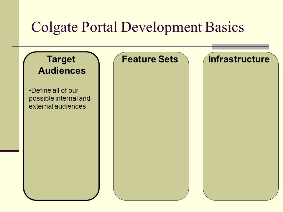 Colgate Portal Development Basics Target Audiences Feature SetsInfrastructure Define all of our possible internal and external audiences