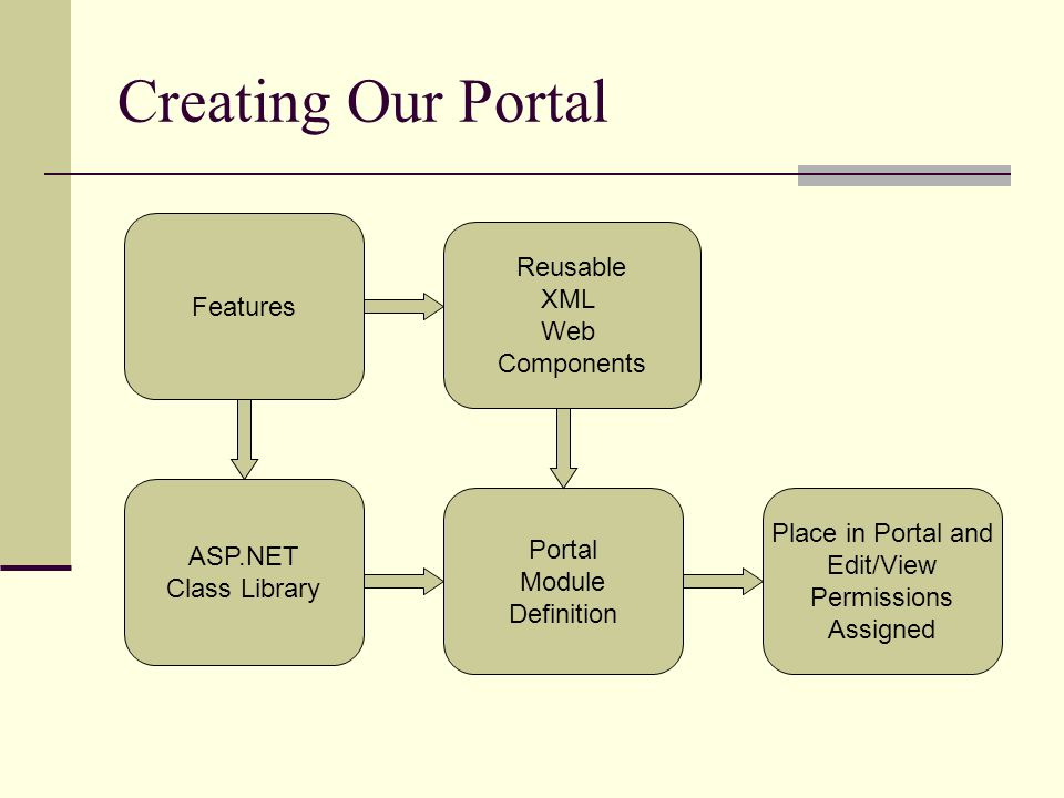 Creating Our Portal Features Reusable XML Web Components Place in Portal and Edit/View Permissions Assigned Portal Module Definition ASP.NET Class Library