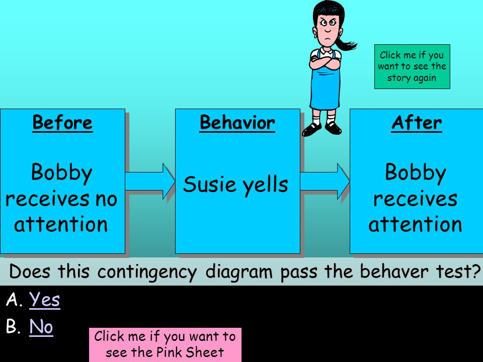 23 A.YesYes B.NoNo Does this contingency diagram pass the behaver test.