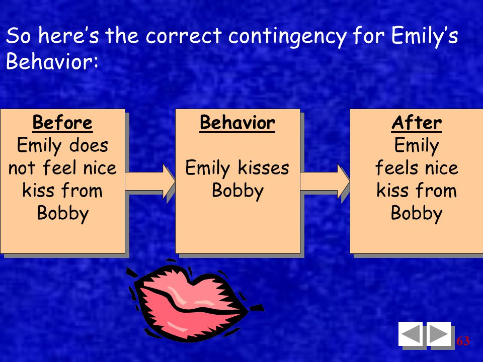 63 Before Emily does not feel nice kiss from Bobby Before Emily does not feel nice kiss from Bobby Behavior Emily kisses Bobby Behavior Emily kisses Bobby After Emily feels nice kiss from Bobby After Emily feels nice kiss from Bobby So here's the correct contingency for Emily's Behavior:
