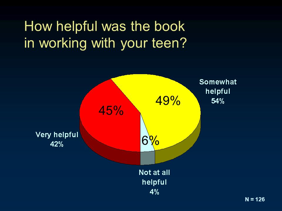 How helpful was the book in working with your teen N = 126 45% 49% 6%