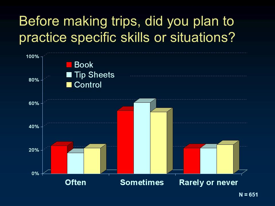 Before making trips, did you plan to practice specific skills or situations N = 651