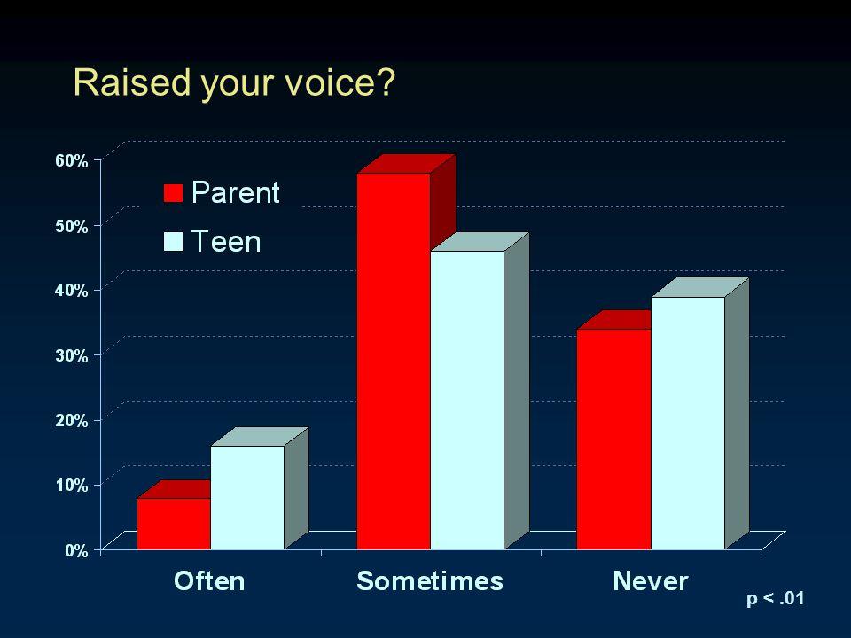 Raised your voice? p <.01