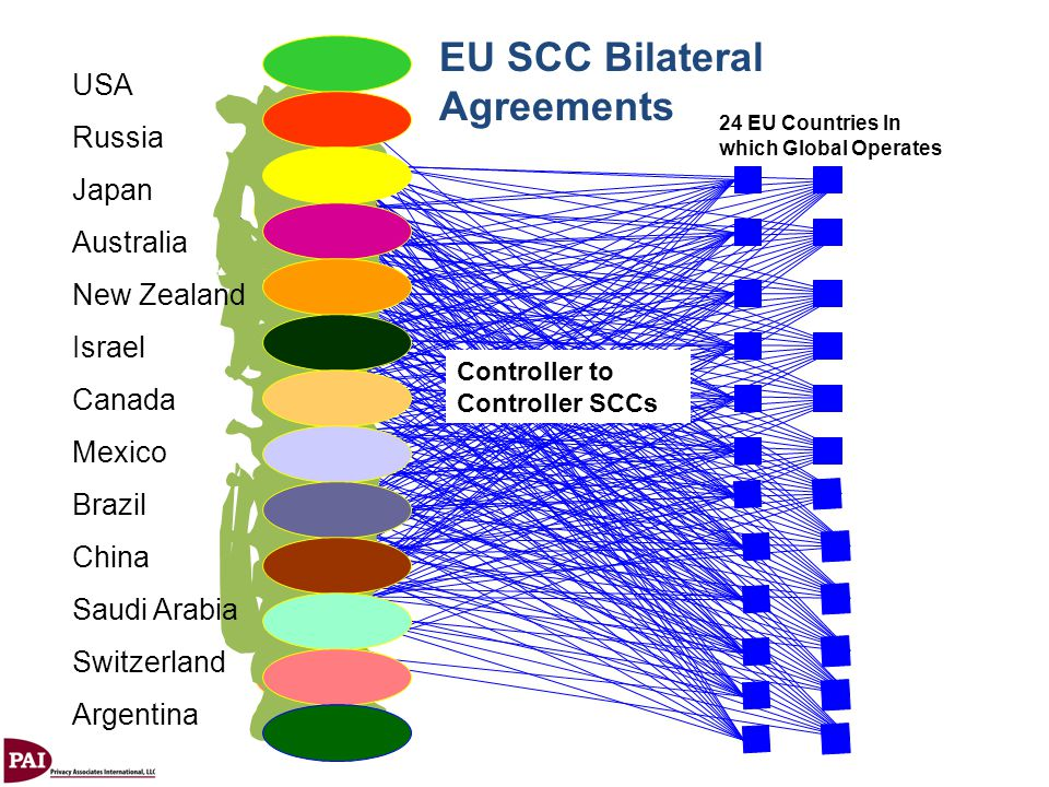 24 EU Countries In which Global Operates EU SCC Bilateral Agreements Controller to Controller SCCs USA Russia Japan Australia New Zealand Israel Canad