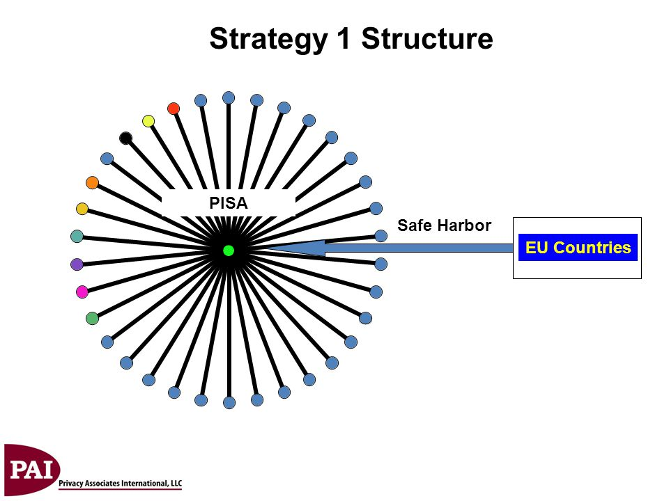 PISA Strategy 1 Structure EU Countries Safe Harbor