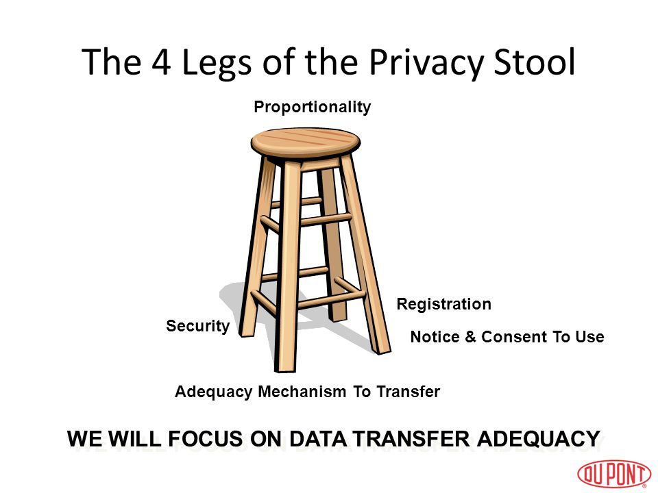 The 4 Legs of the Privacy Stool Adequacy Mechanism To Transfer Security Notice & Consent To Use Registration Proportionality WE WILL FOCUS ON DATA TRA