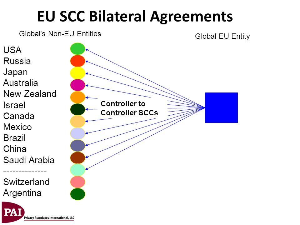 Global's Non-EU Entities Global EU Entity USA Russia Japan Australia New Zealand Israel Canada Mexico Brazil China Saudi Arabia -------------- Switzer